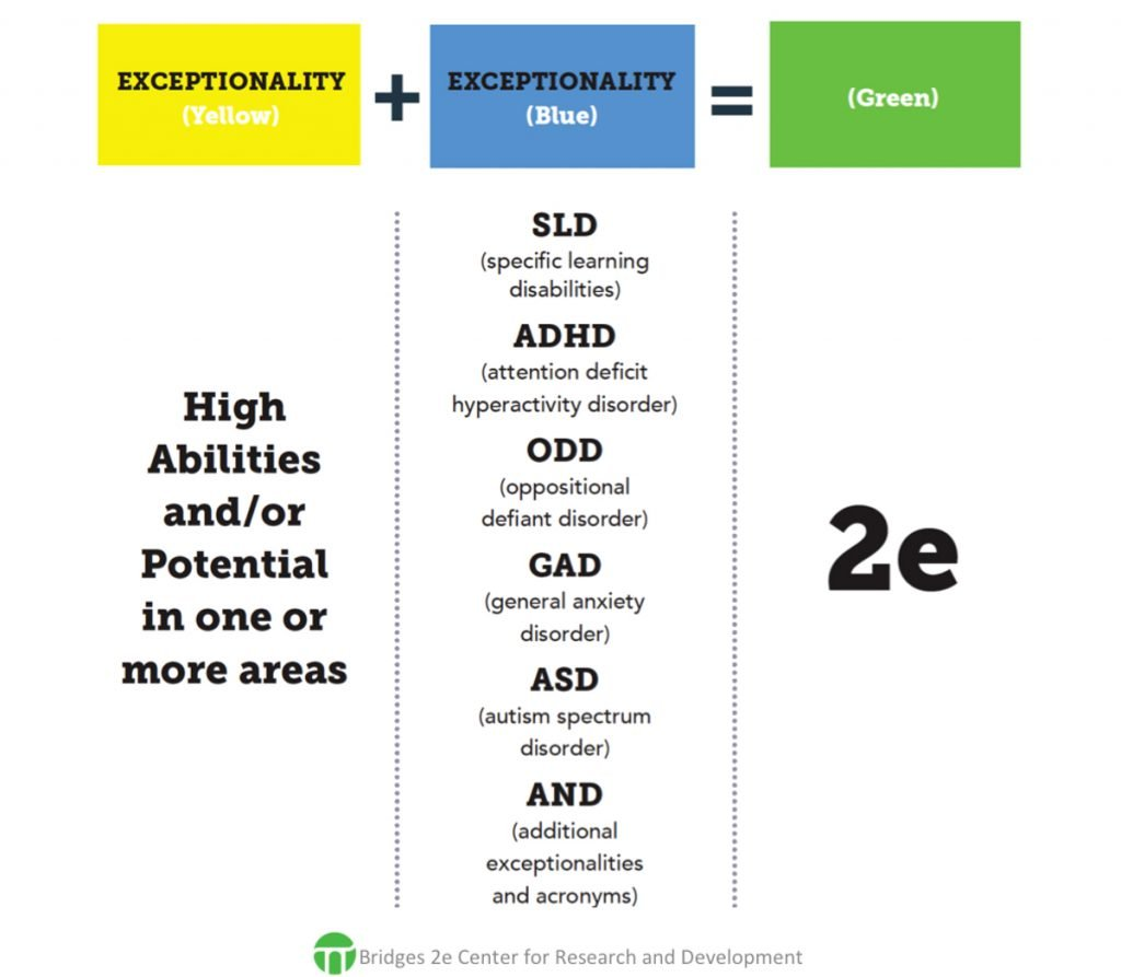 Exceptionalities chart